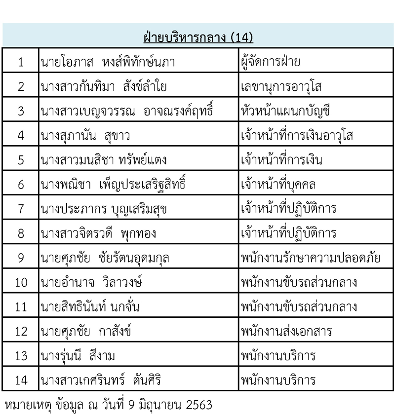 Staff-list-10-Jun-63_Page_4