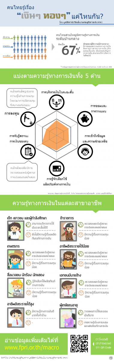 Infographic of Thai Financial Capability