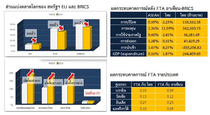 BRICS Report Charts